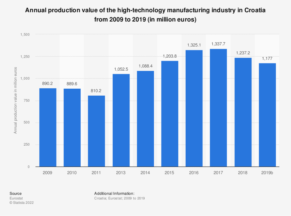 Statistic: Annual production value of the high-technology manufacturing industry in Croatia from 2008 to 2016 (in million euros) | Statista