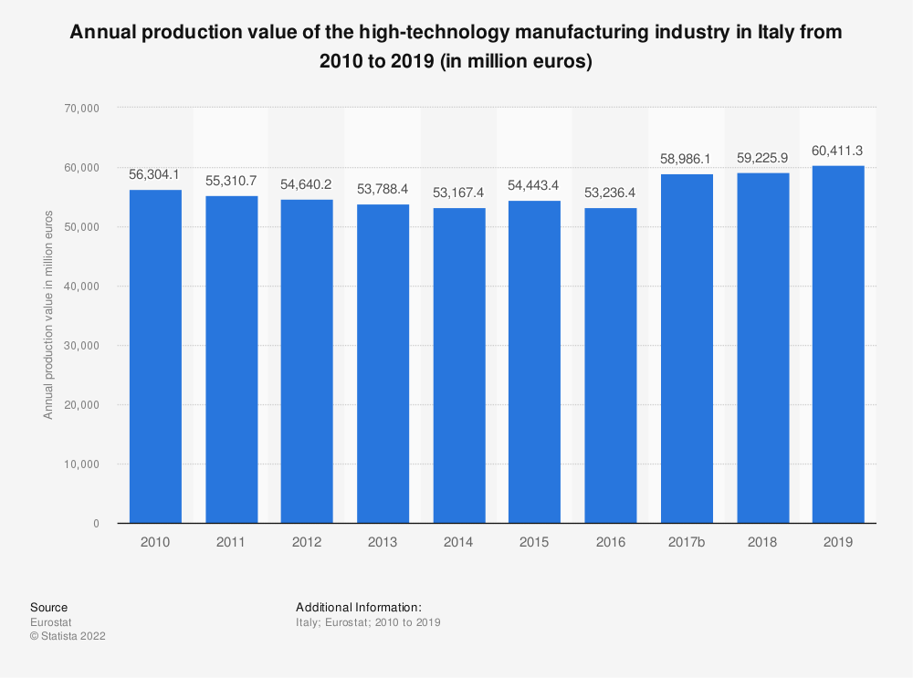 Statistic: Annual production value of the high-technology manufacturing industry in Italy from 2008 to 2016 (in million euros) | Statista