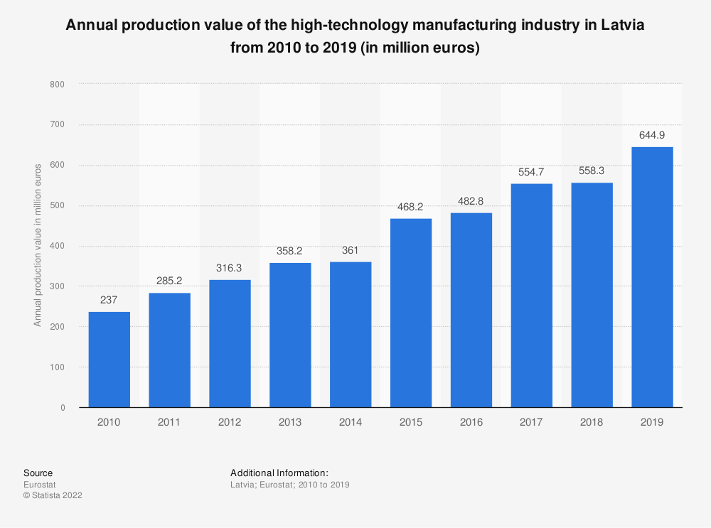 Statistic: Annual production value of the high-technology manufacturing industry in Latvia from 2008 to 2016 (in million euros) | Statista