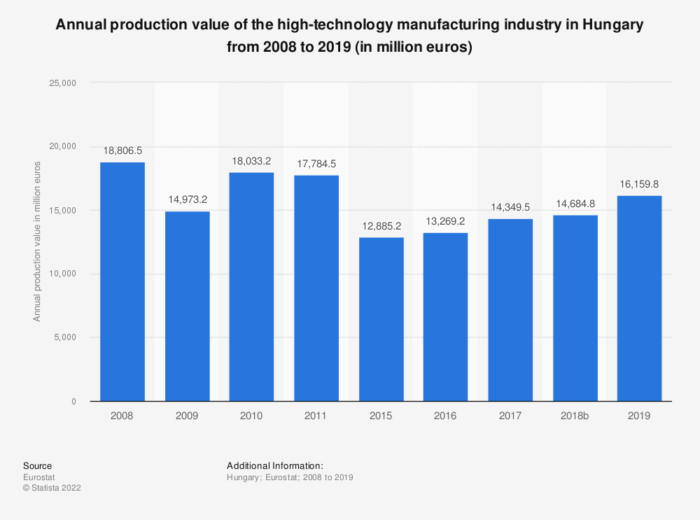 Statistic: Annual production value of the high-technology manufacturing industry in Hungary from 2008 to 2016 (in million euros) | Statista