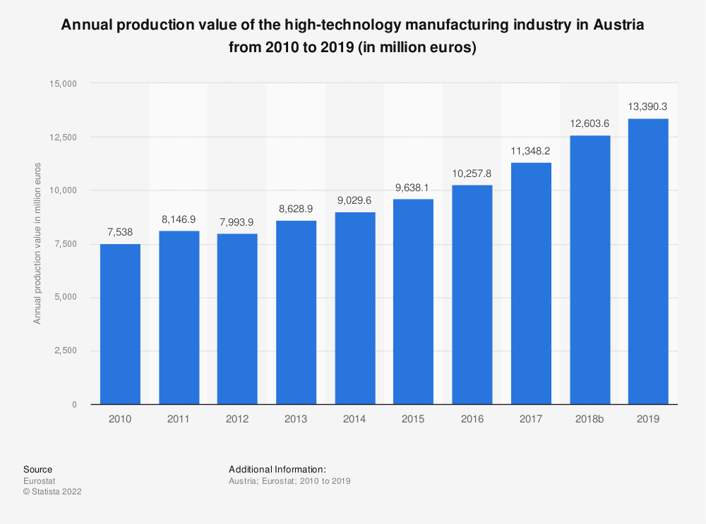 Statistic: Annual production value of the high-technology manufacturing industry in Austria from 2008 to 2016 (in million euros) | Statista