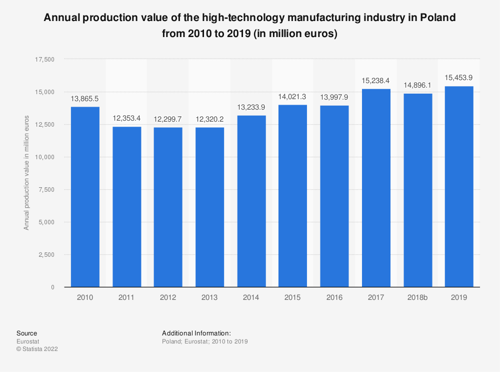 Statistic: Annual production value of the high-technology manufacturing industry in Poland from 2008 to 2016 (in million euros) | Statista