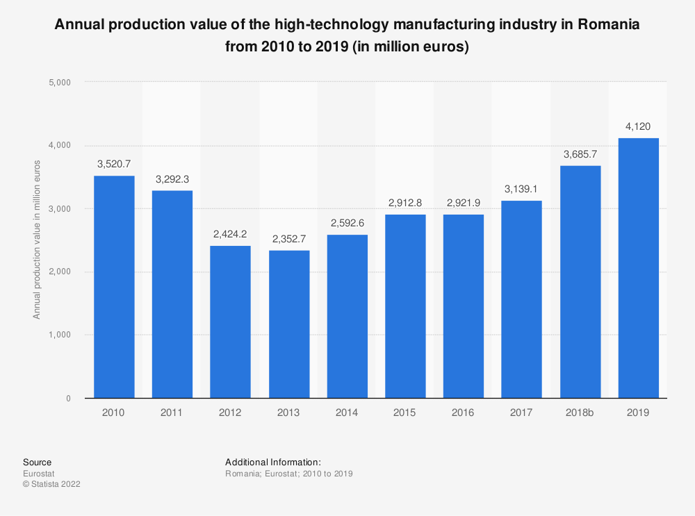 Statistic: Annual production value of the high-technology manufacturing industry in Romania from 2008 to 2016 (in million euros) | Statista
