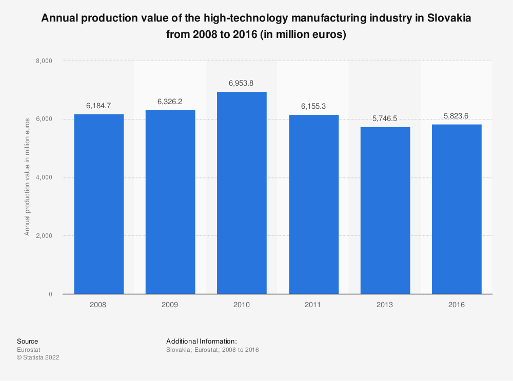Statistic: Annual production value of the high-technology manufacturing industry in Slovakia from 2008 to 2016 (in million euros) | Statista