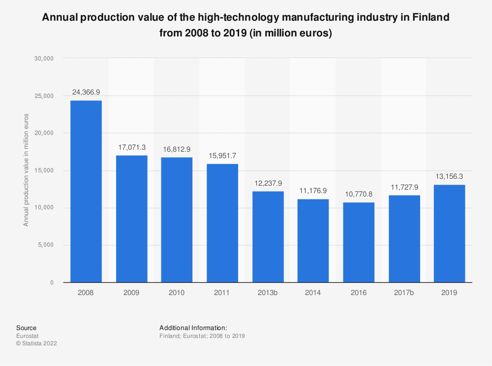 Statistic: Annual production value of the high-technology manufacturing industry in Finland from 2008 to 2016 (in million euros) | Statista