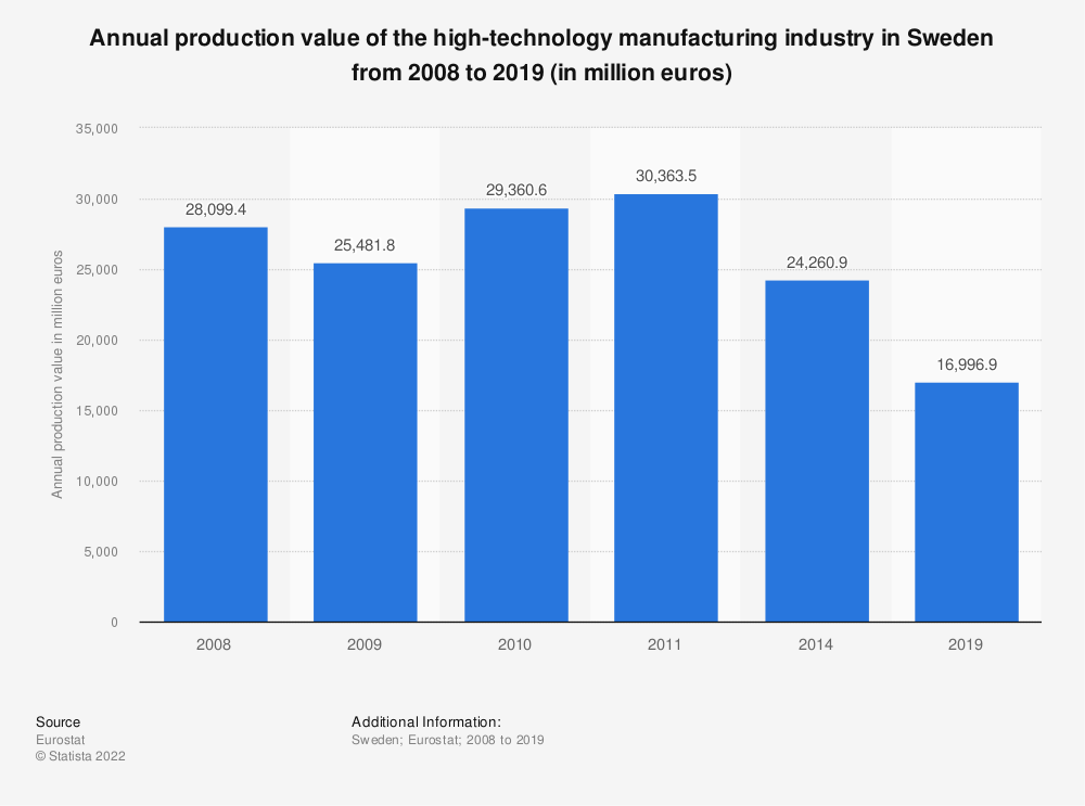 Statistic: Annual production value of the high-technology manufacturing industry in Sweden from 2008 to 2014 (in million euros) | Statista