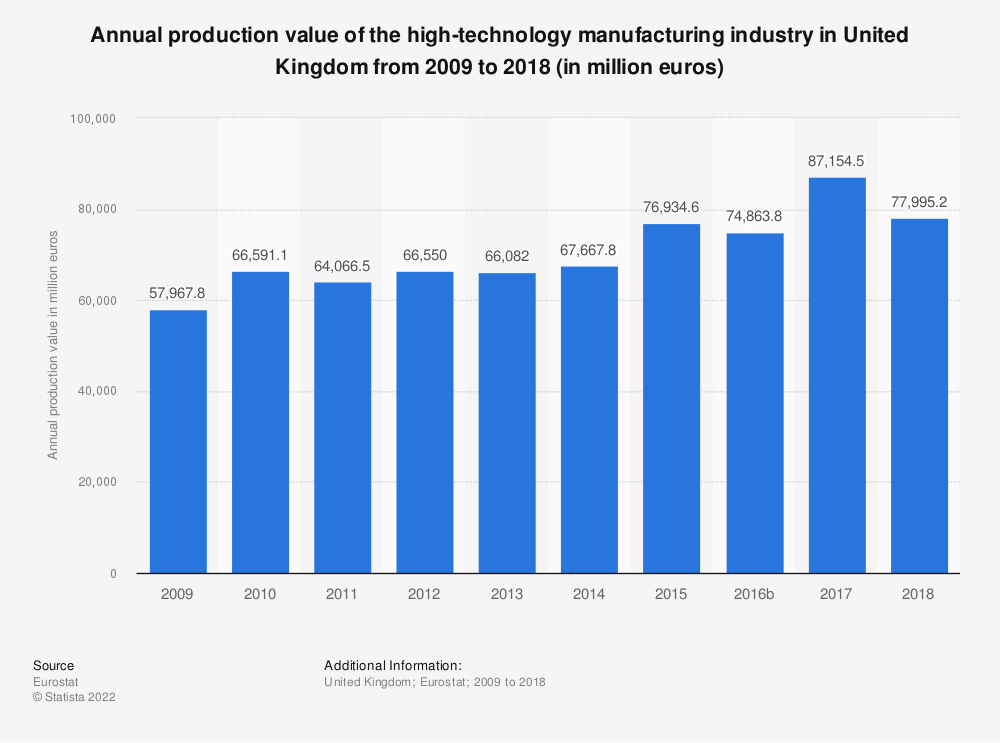 Statistic: Annual production value of the high-technology manufacturing industry in United Kingdom from 2008 to 2016 (in million euros) | Statista