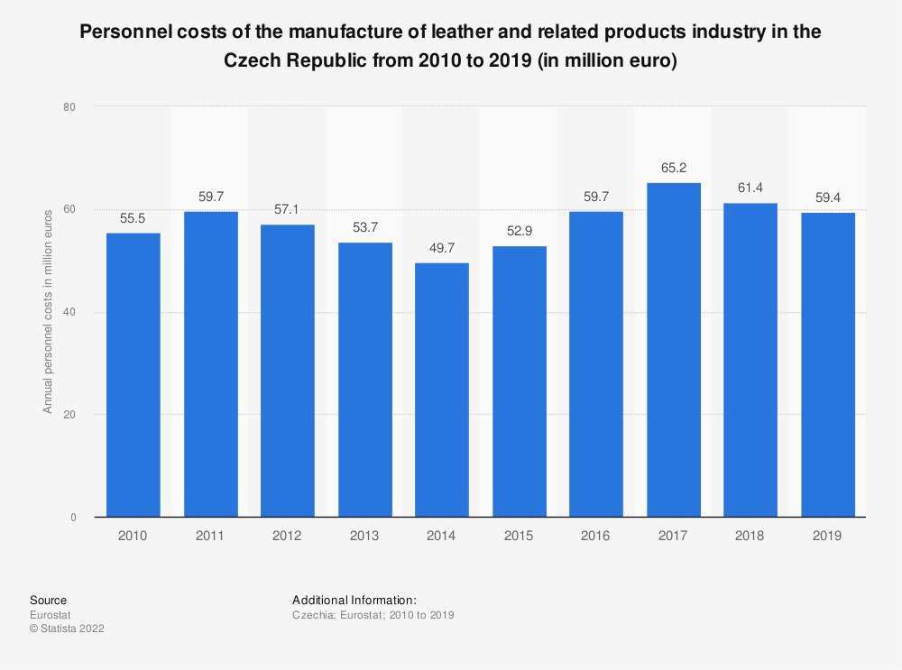 Statistic: Personnel costs of the manufacture of leather and related products industry in the Czech Republic from 2008 to 2016 (in million euro) | Statista