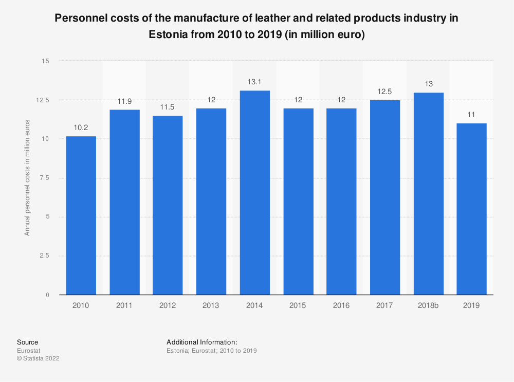 Statistic: Personnel costs of the manufacture of leather and related products industry in Estonia from 2008 to 2016 (in million euro)   Statista
