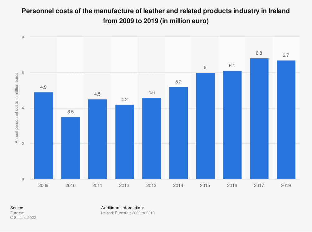 Statistic: Personnel costs of the manufacture of leather and related products industry in Ireland from 2008 to 2016 (in million euro) | Statista