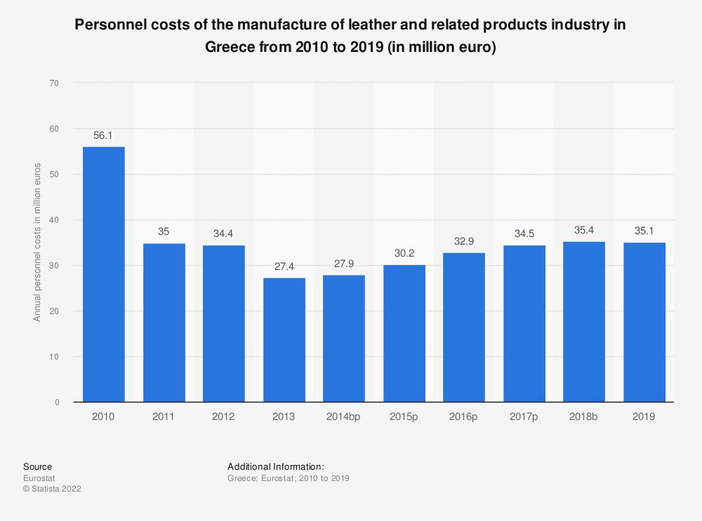 Statistic: Personnel costs of the manufacture of leather and related products industry in Greece from 2008 to 2016 (in million euro) | Statista