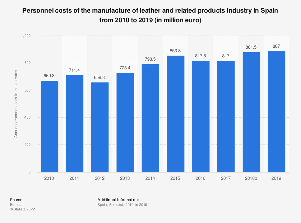 Statistic: Personnel costs of the manufacture of leather and related products industry in Spain from 2008 to 2016 (in million euro)   Statista