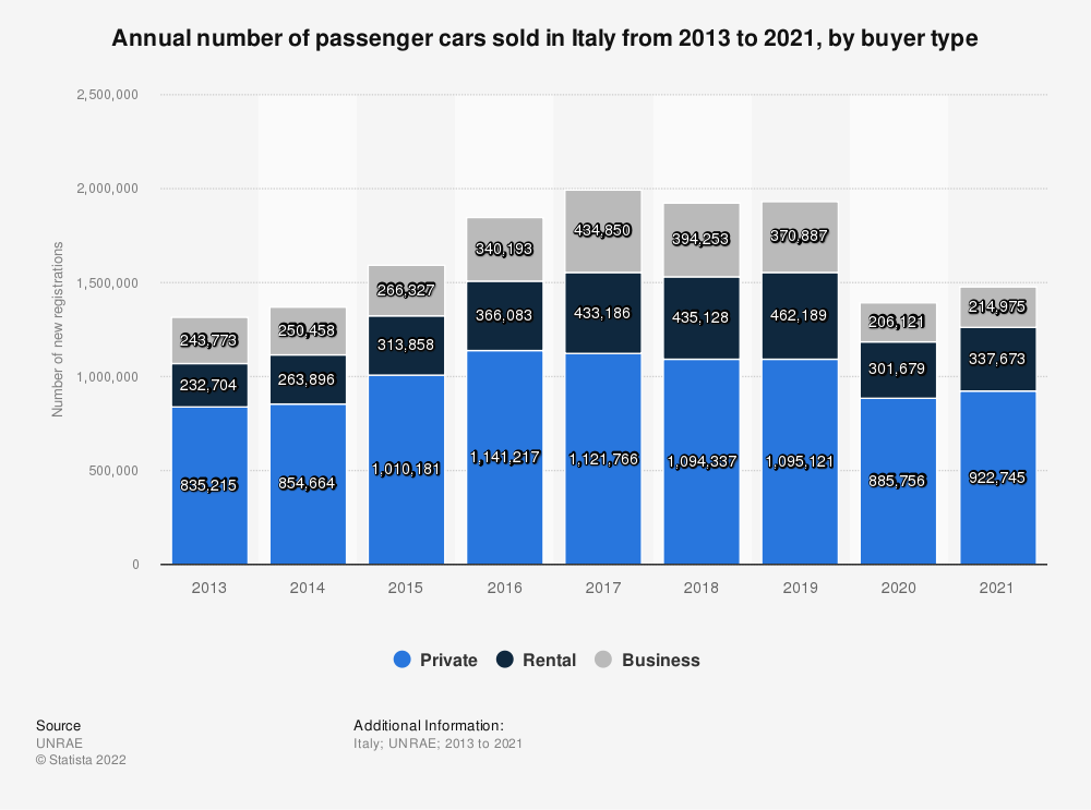 Statistic: Annual number of passenger cars sold in Italy from 2013 to 2018, by buyer type | Statista