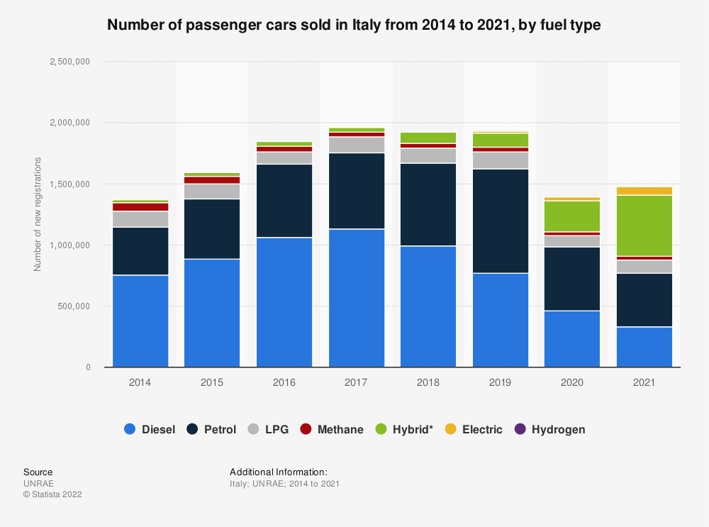 Statistic: Number of passenger cars sold in Italy from 2014 to 2019, by fuel type | Statista