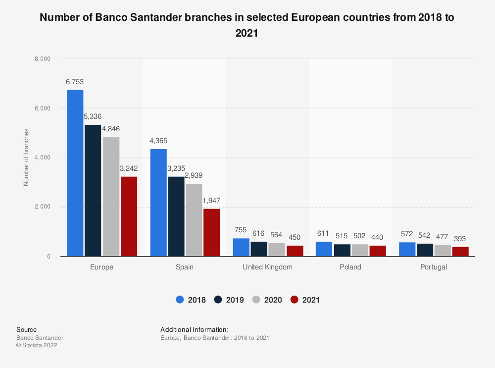 Statistic: Number of Banco Santander branches in selected European countries in 2018 and 2019 | Statista