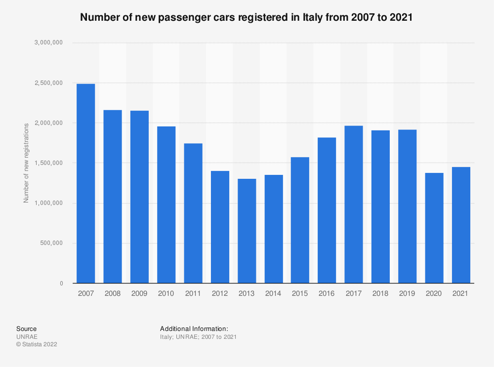 Statistic: Number of new passenger cars registered in Italy from 2007 to 2017 | Statista