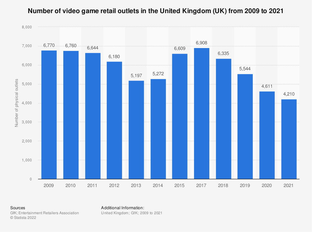 Statistic: Number of video game retail outlets in the United Kingdom (UK) from 2009 to 2020   Statista