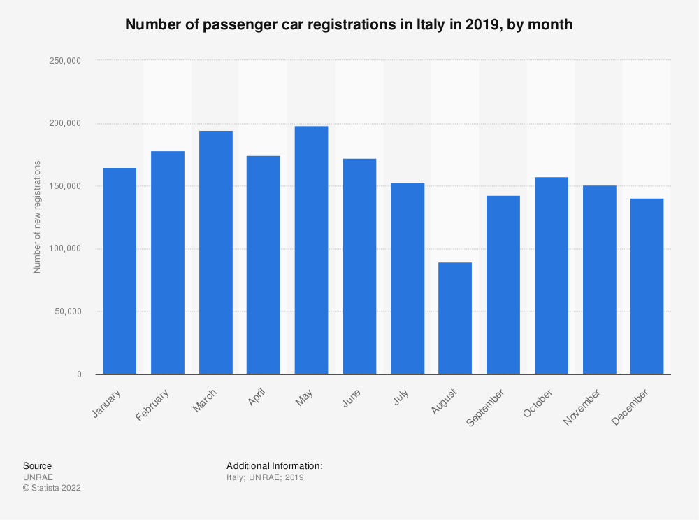 Statistic: Number of passenger car registrations in Italy in 2019, by month | Statista