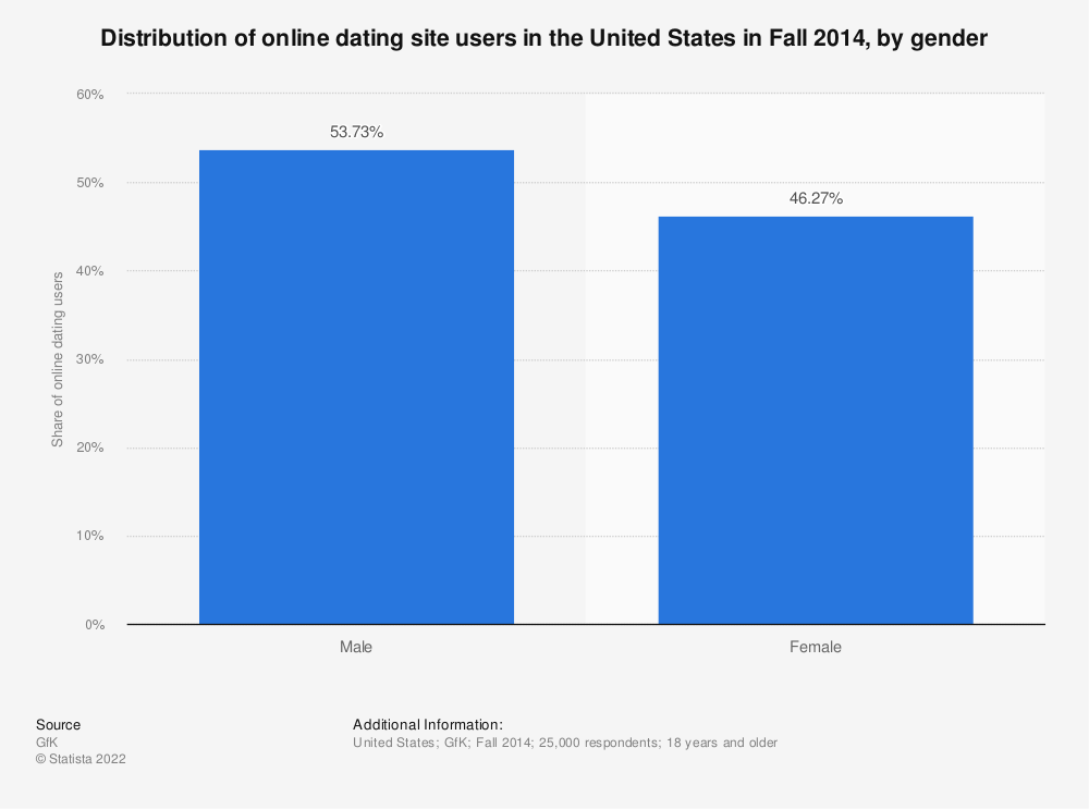 Statistic: Distribution of online dating site users in the United States in Fall 2014, by gender | Statista