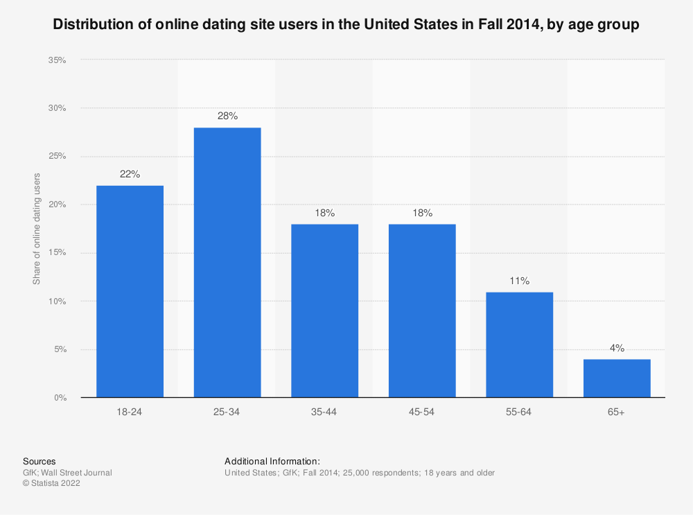 Dating site user numbers