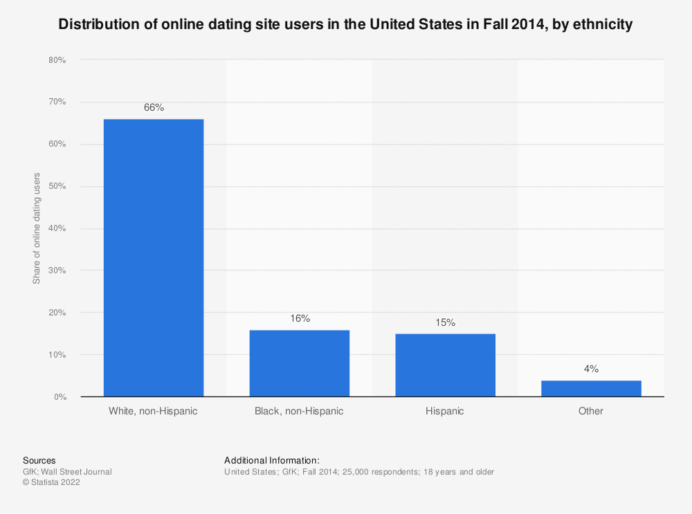 Statistic: Distribution of online dating site users in the United States in Fall 2014, by ethnicity | Statista