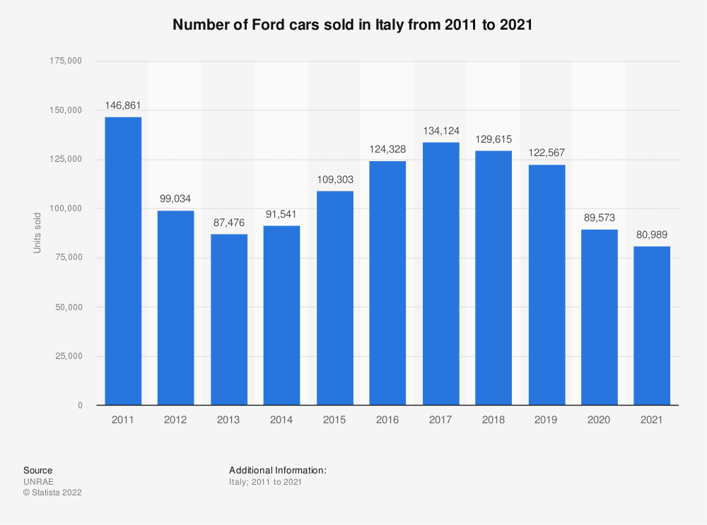 Statistic: Number of Ford cars sold in Italy from 2011 to 2019 | Statista