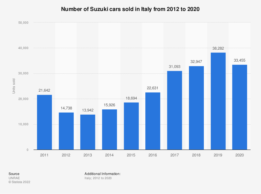 Statistic: Number of Suzuki cars sold in Italy from 2012 to 2018 | Statista
