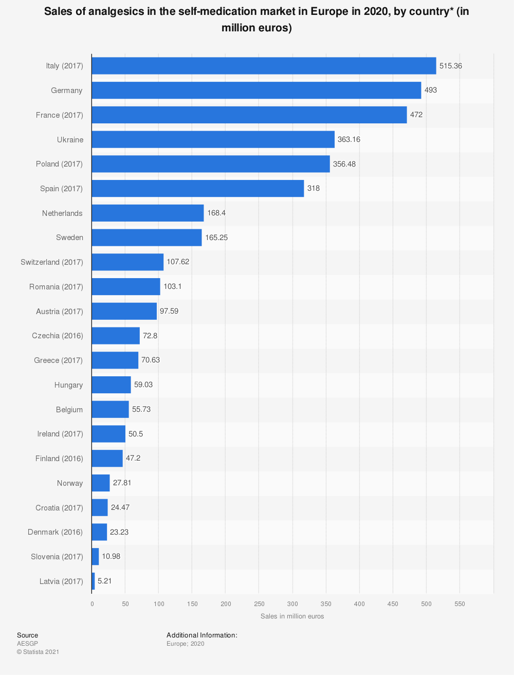 Statistic: Sales of analgesics in the self-medication market in Europe in 2016, by country (in million euro)   Statista