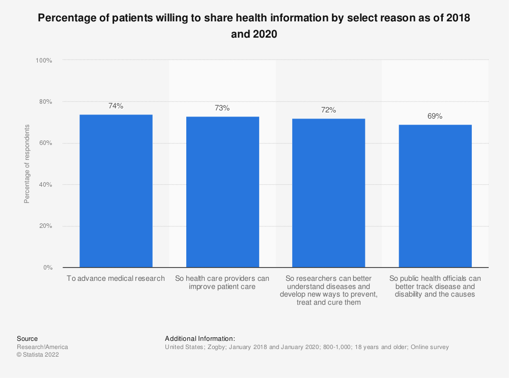 Statistic: Percentage of patients willing to share health information by select reason as of 2018 and 2020 | Statista