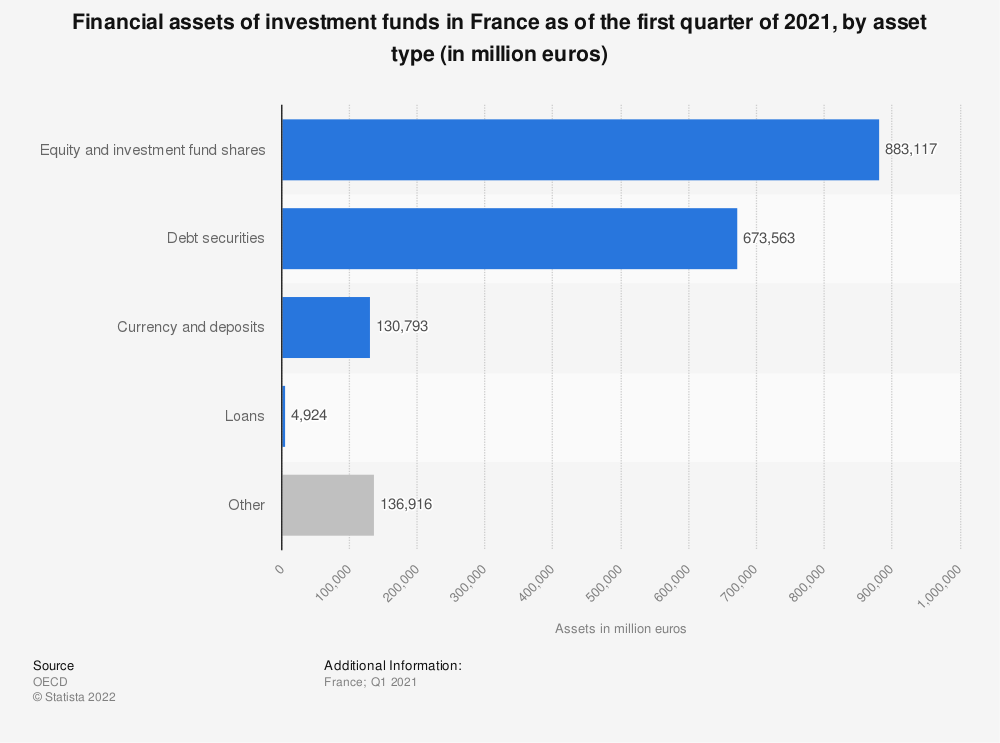 Statistic: Financial assets of investment funds in France as of 2016, by asset type (in million euros) | Statista