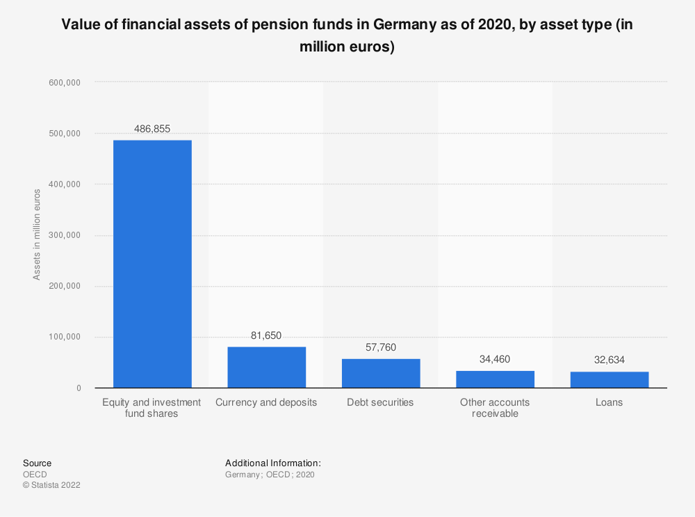 Statistic: Value of financial assets of pension funds in Germany as of 2018, by asset type (in million euros) | Statista