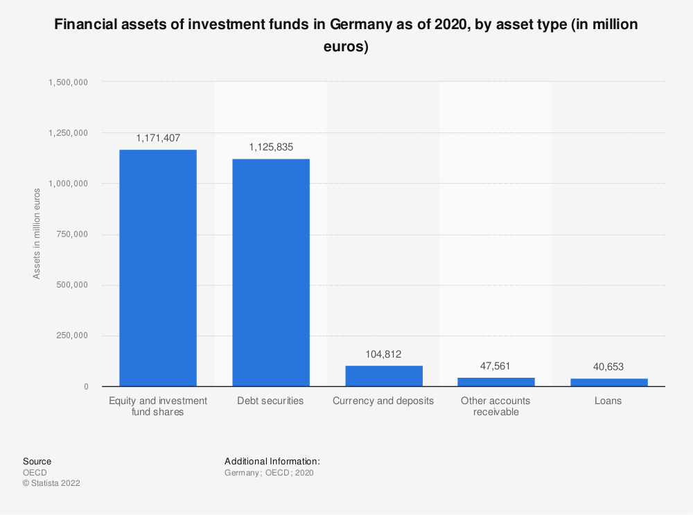 Statistic: Financial assets of investment funds in Germany as of 2017, by asset type (in million euros) | Statista