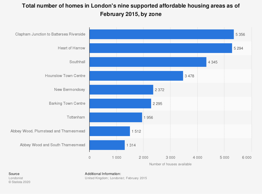 Statistic: Total number of homes in London's nine supported affordable housing areas as of February 2015, by zone | Statista