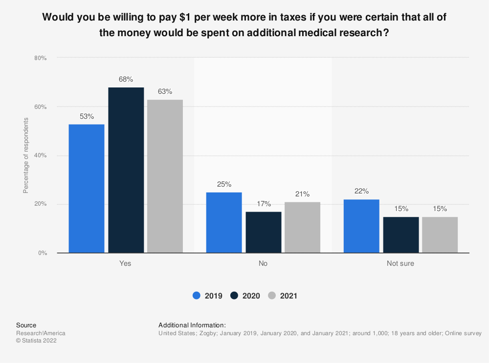 Statistic: Would you be willing to pay $1 per week more in taxes if you were certain that all of the money would be spent on additional medical research? | Statista