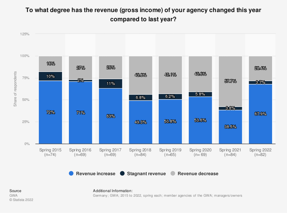 Statistic: To what degree has the revenue (gross income) of your agency changed this year compared to last year? | Statista