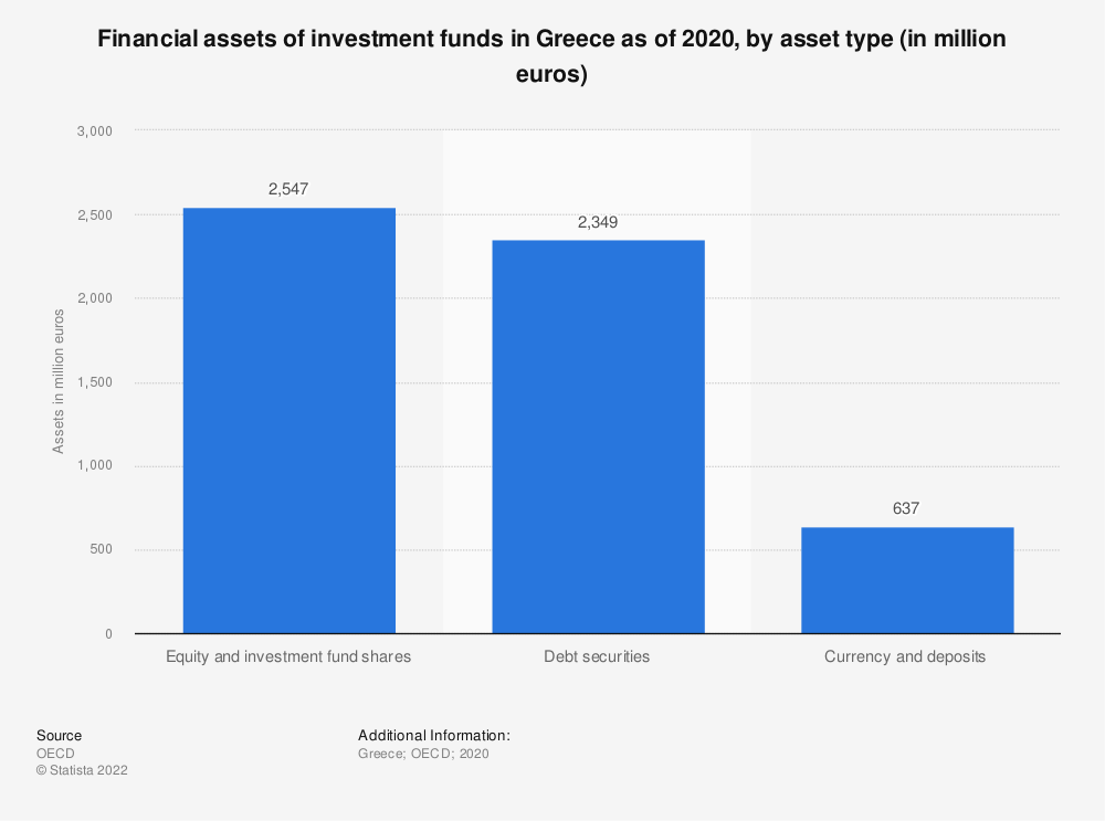 Statistic: Financial assets of investment funds in Greece as of 2017, by asset type (in million euros) | Statista