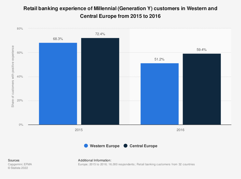 Statistic: Retail banking experience of Millennial (Generation Y) customers in Western and Central Europe from 2015 to 2016 | Statista