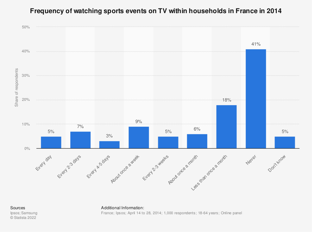 Statistic: Frequency of watching sports events on TV within households in France in 2014 | Statista