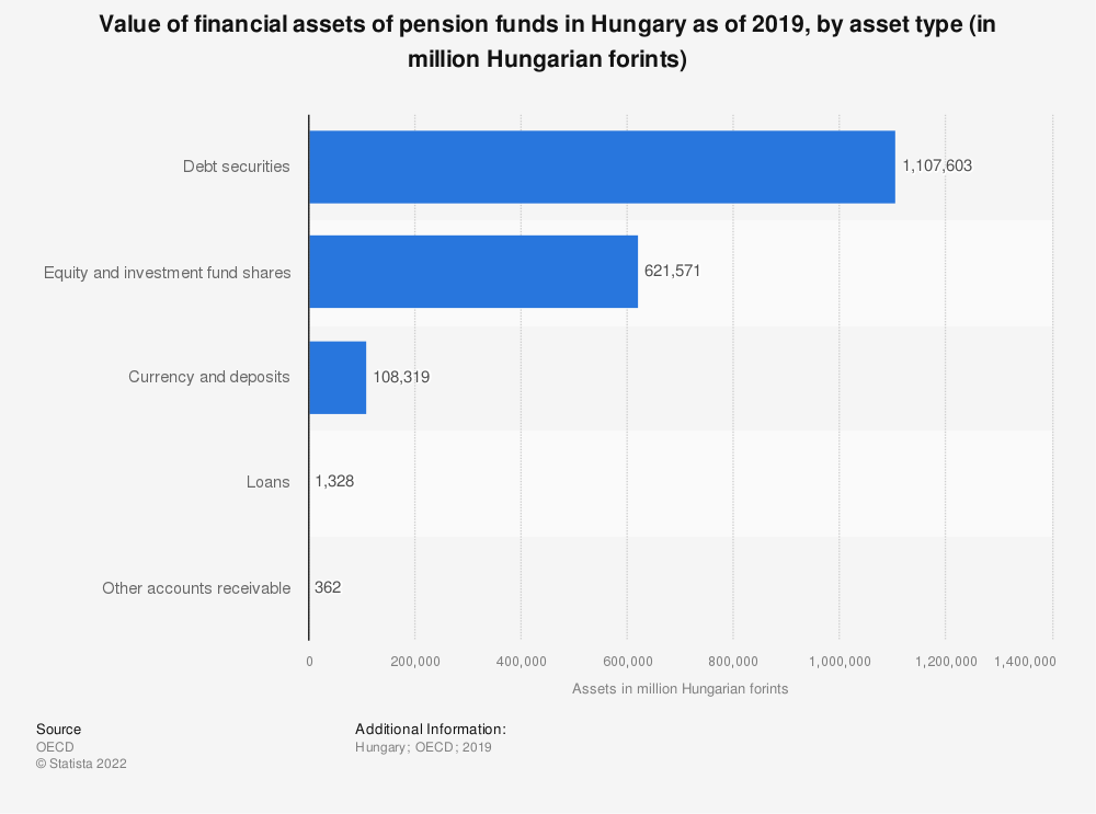 Statistic: Value of financial assets of pension funds in Hungary as of 2017, by asset type (in million Hungarian forints) | Statista
