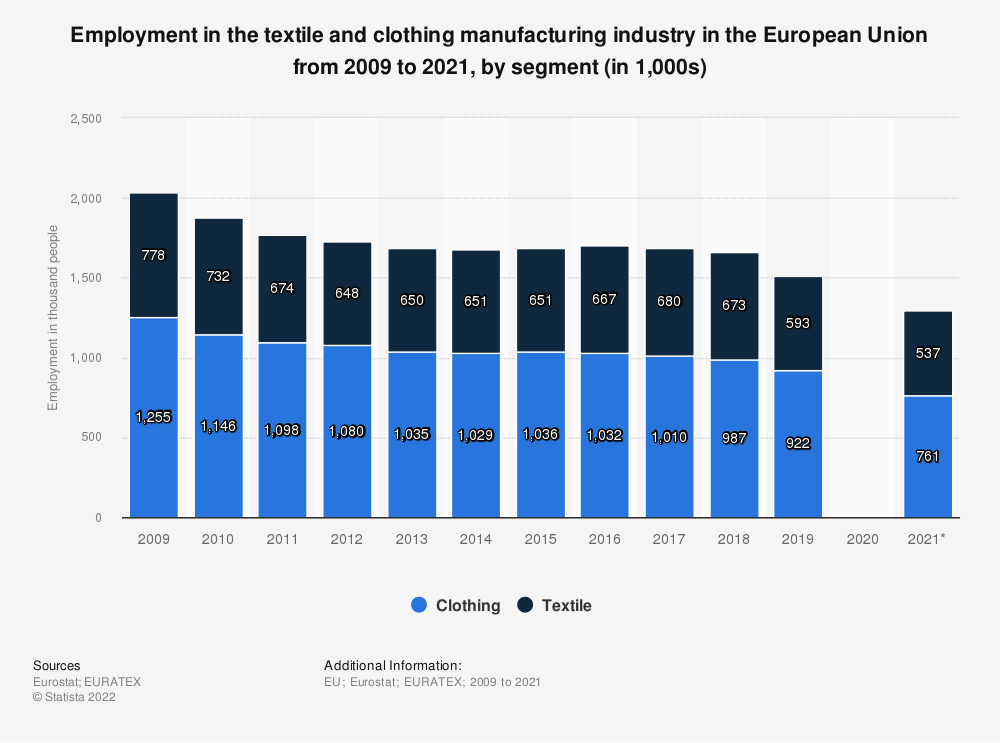 Statistic: Employment in the textile and clothing manufacturing industry in the European Union (EU28) from 2009 to 2017, by segment (in 1,000s) | Statista