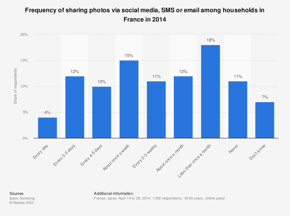 Statistic: Frequency of sharing photos via social media, SMS or email among households in France in 2014 | Statista