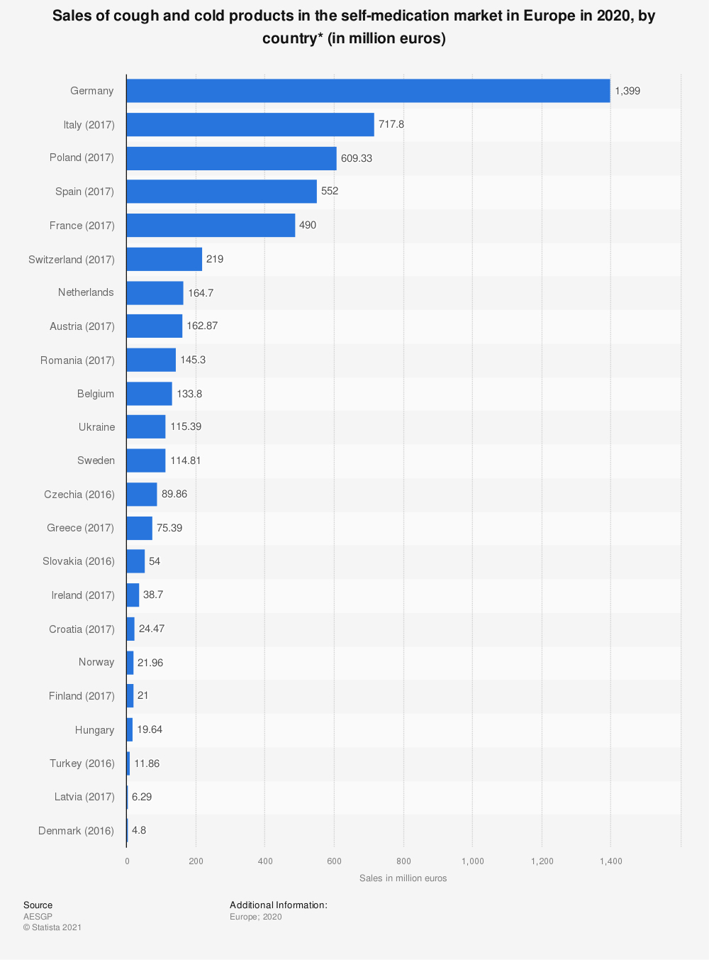 Statistic: Sales of cough and cold products in the self-medication market in Europe in 2017, by country (in million euro) | Statista