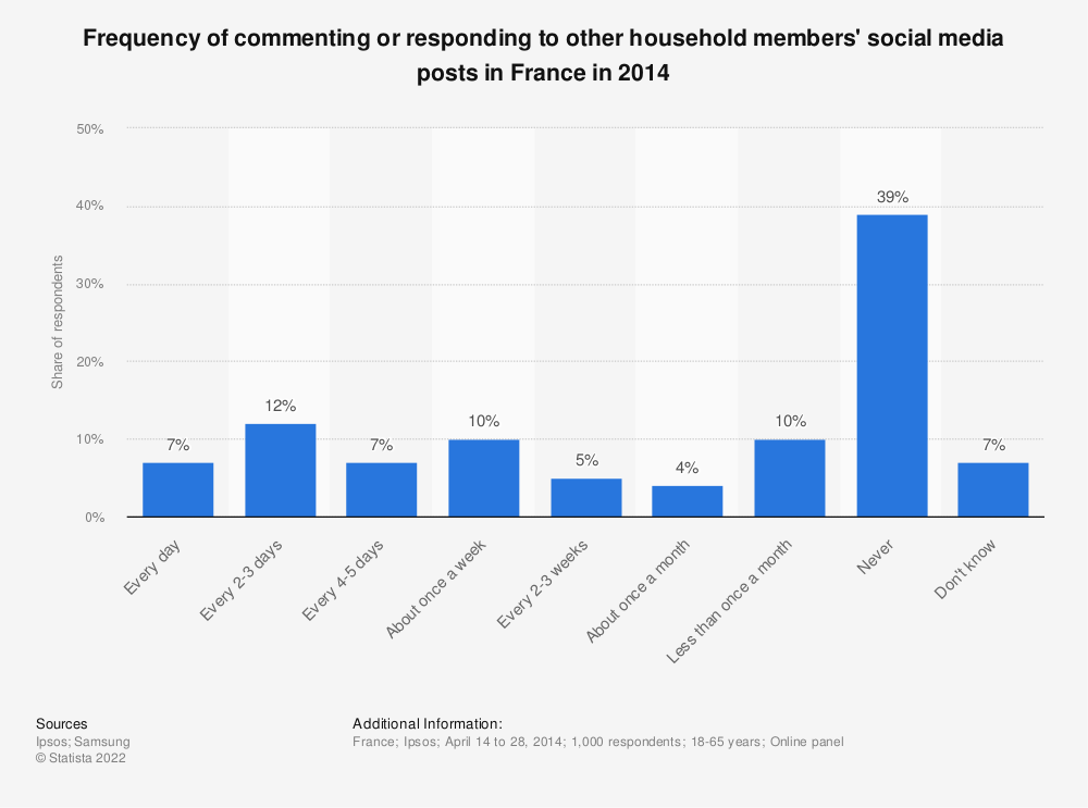 Statistic: Frequency of commenting or responding to other household members' social media posts in France in 2014 | Statista