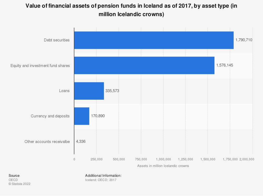 Statistic: Value of financial assets of pension funds in Iceland as of 2017, by asset type (in million Icelandic crowns) | Statista