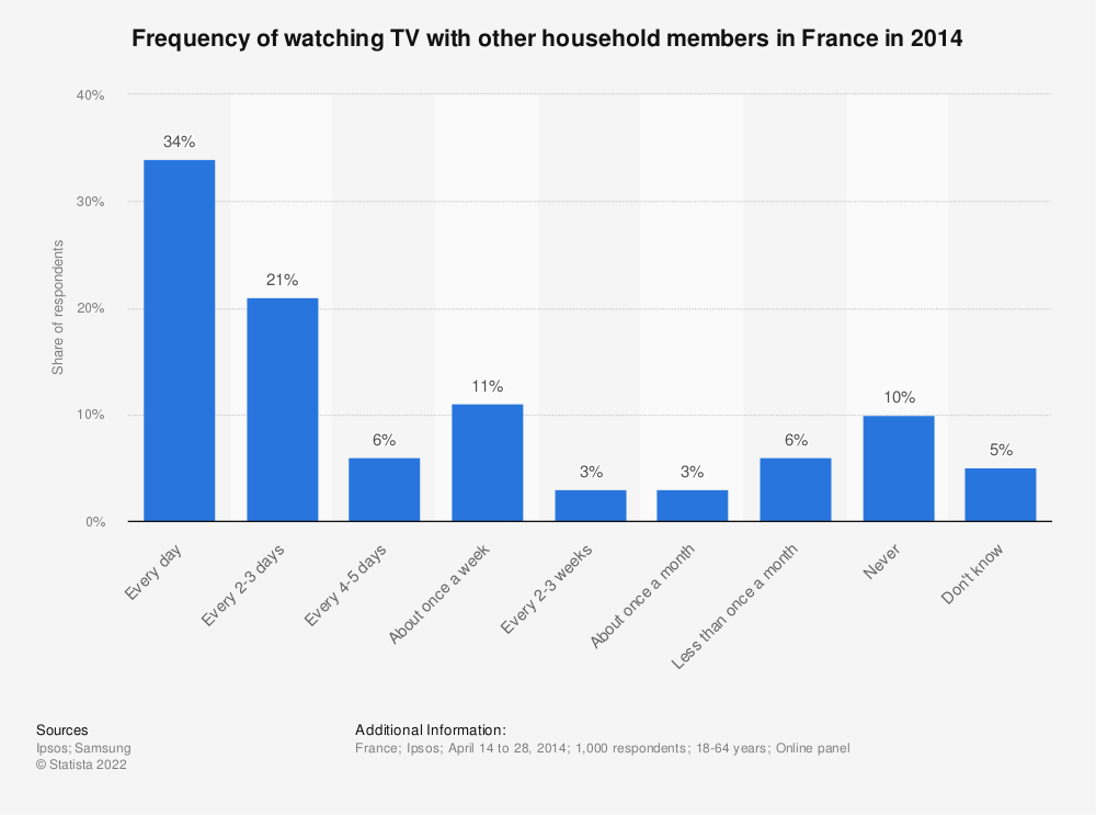 Statistic: Frequency of watching TV with other household members in France in 2014 | Statista