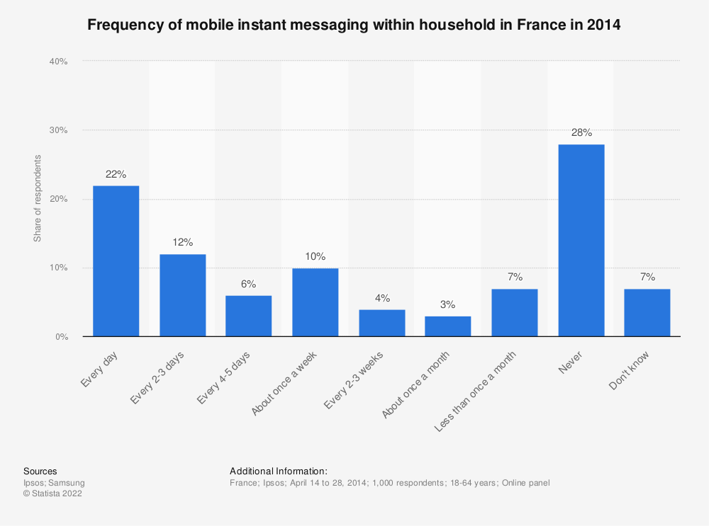 Statistic: Frequency of mobile instant messaging within household in France in 2014 | Statista