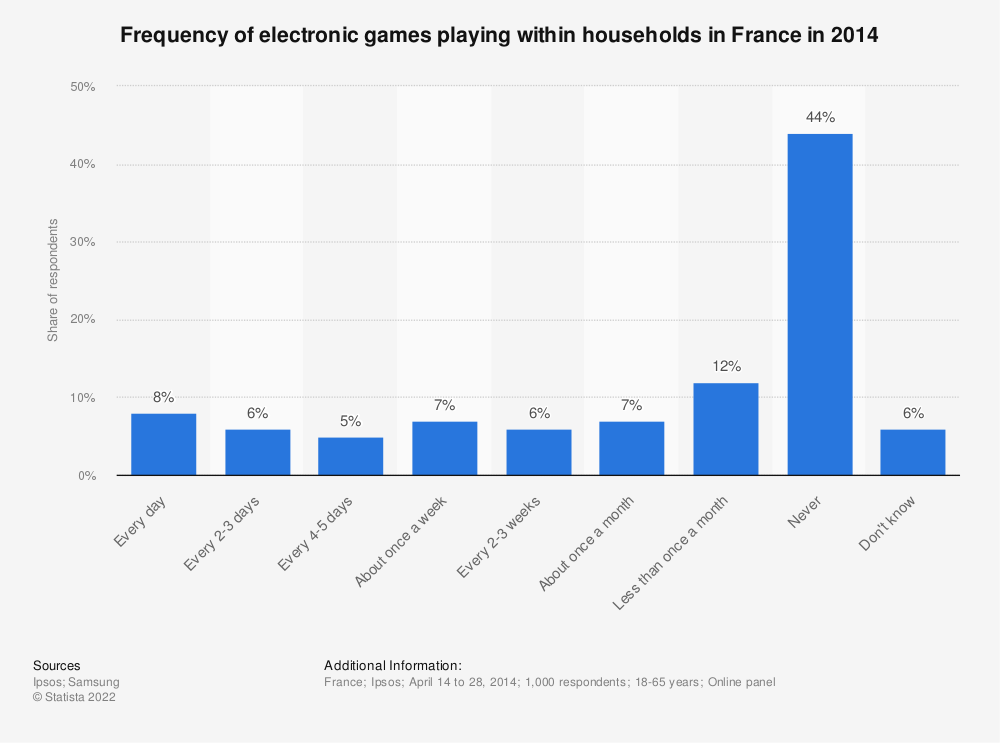 Statistic: Frequency of electronic games playing within households in France in 2014 | Statista