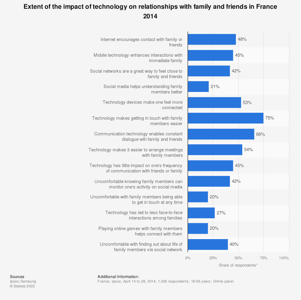 Statistic: Extent of the impact of technology on relationships with family and friends in France 2014 | Statista