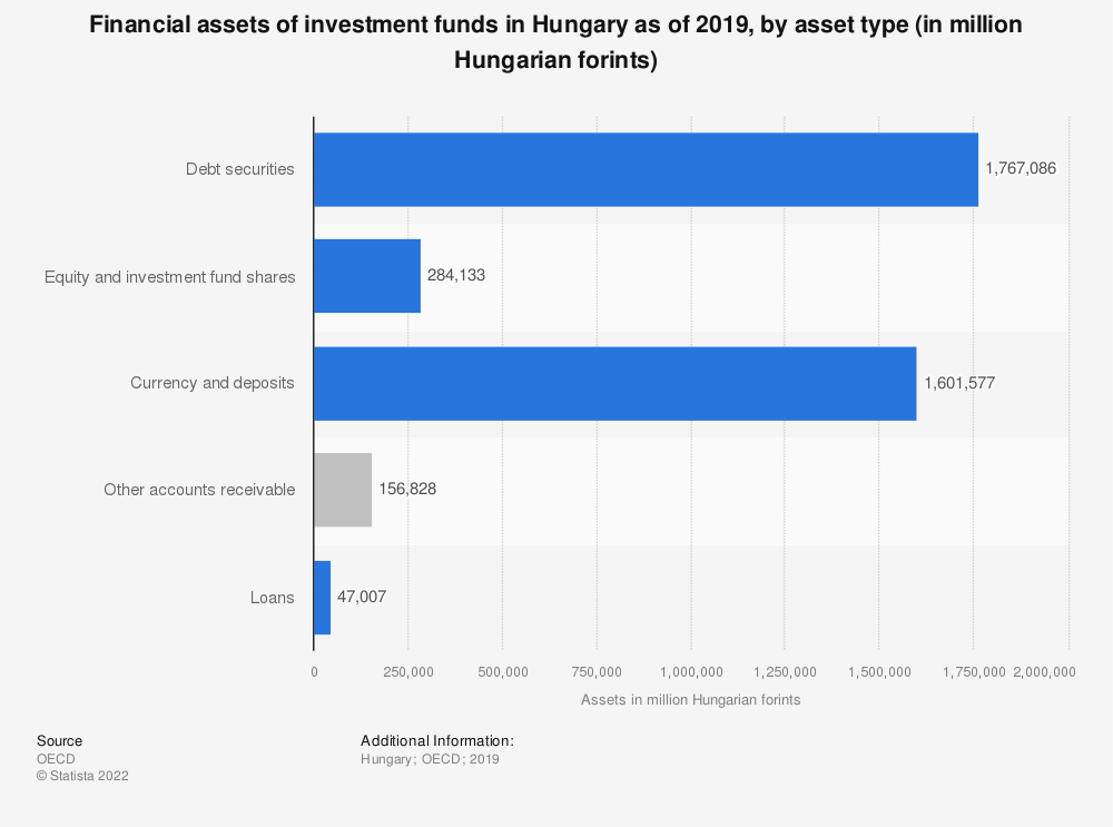 Statistic: Financial assets of investment funds in Hungary as of 2019, by asset type (in million Hungarian forints) | Statista