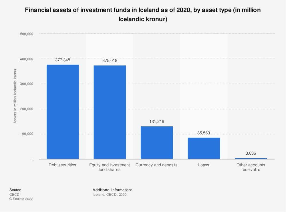 Statistic: Financial assets of investment funds in Iceland as of 2018, by asset type (in million Icelandic crowns) | Statista
